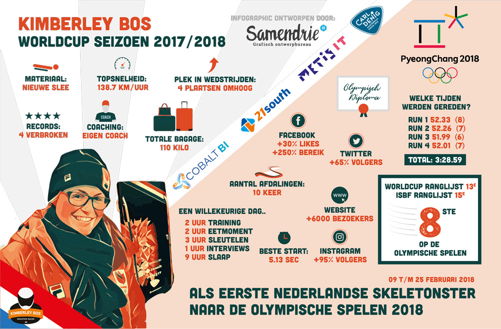 OS2018-infographic-sponsers
